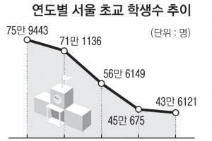 저출산의 역습…서울 사립초 '기습 폐교'