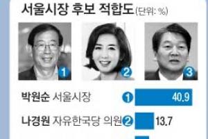 [단독] [새해 여론조사] 박원순 독주, 나경원에 3배 앞서… 오거돈 부산서 '돌풍'