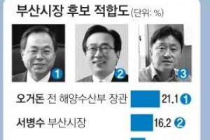 [단독] [새해 여론조사] 吳, 현역 서병수에 오차범위 선두