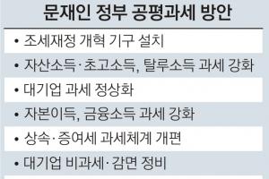 재정개혁특위 '종부세 대수술'… 다주택자 '보유세 폭탄' 껴안나