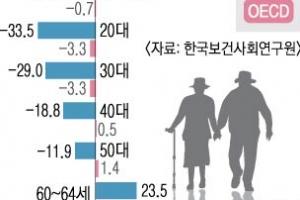 향후 20년 생산인구… OECD 0.1% 줄고, 한국은 19% 급감