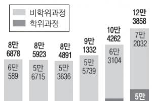[단독] 외국유학생 늘었지만… 아시아권 어학연수생 쏠림