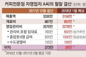 인건비·임대료 올라 이익 373만 → 26만원 급감