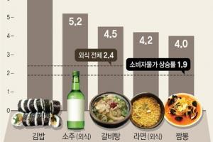 '라면+김밥'이 가벼운 한끼?…작년 서민 외식물가 껑충