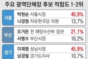 [단독] 서울 박원순·경기 이재명·부산 오거돈 1위