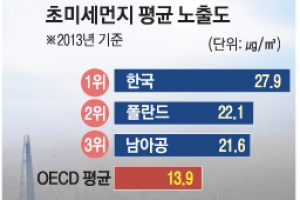 한국 초미세먼지, OECD국가 중 최악