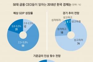 """[금융 CEO 새해 설문조사] """"공정 경제·3%대 성장 J노믹스 양호…규제 위주 부동산 우…"""