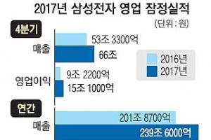 삼성전자  '반도체의 힘'… 영업익 첫 10조 돌파