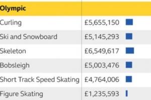 영국 평창에서 최고 성적 자신, 소치 때 곱절인 467억원 투자