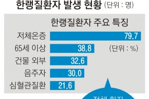 고령자 '저체온증 사망' 경보