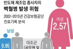 반도체 여성노동자 백혈병 위험 2.5배