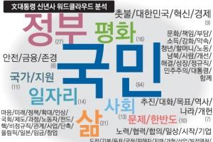 [文대통령 신년회견] '국민' 64번·'삶' 21번… '적폐청산'은 2번 그쳐