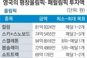 """467억원 쏟아부은 英 """"평창 메달 목표는 5개"""""""