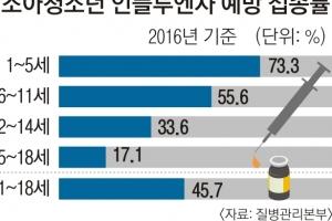 '독감 비상'… 중ㆍ고생 개학전 예방접종해야