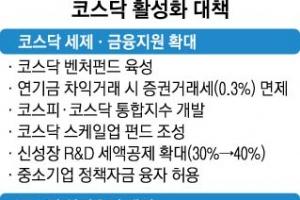 코스닥 벤처펀드 투자땐 최대 300만원 소득공제