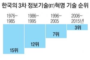 한국, 3차 정보기술혁명은 주도…4차 산업 경쟁력 뒤처져 '경고음'
