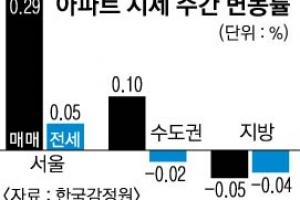 '승승장구' 강남… 전셋값은 7주 연속↓