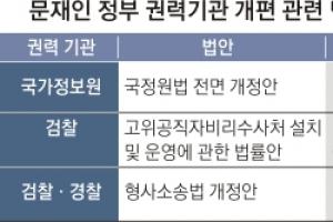 """[권력기관 개혁안] 한국당 """"사개특위 무력화"""" 논의 거부… 공수처 등 입법화 험로"""