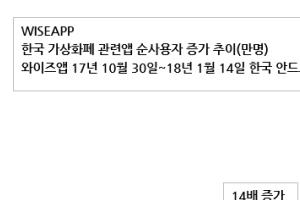 가상화폐 앱 사용자 10주 만에 200만명 육박…14배 '급증'