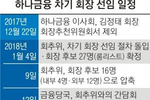 """금융당국 """"차기 회장 선임 연기 권고"""" 하나금융 """"예정대로 진행""""…외부 출신 후보…"""