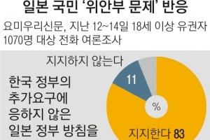 '위안부' 이견… 골 깊어지는 한·일 국민