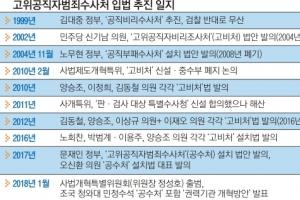 """민주 """"어게인 2004는 없다""""… 20년 진통 '공수처' 통과 사활"""