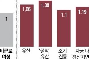 직장 여성 유산율 비근로여성의 1.3배