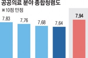 중앙의료원·경북대·부산대병원 청렴도 최하위