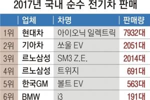 """""""2만대 잡아라""""…전기차 보조금 선점 경쟁 '후끈'"""