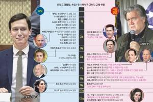 [글로벌 인사이트] 백악관 참모 1년간 21명 사임·경질…온건파가 권력 잡았다