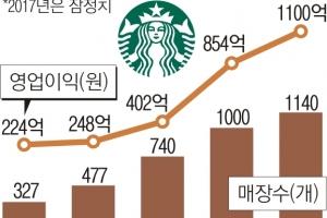 '충성고객' 덕분에… 스타벅스 작년 영업익 1000억 돌파