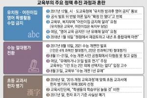 '유치원 영어금지' 보류…또 헛발질 정책