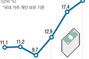 개인 외화예금 역대 최고