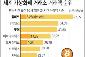 """""""한국 업비트, 거래액 세계 1위…빗썸 3위"""""""