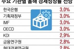 """한은 """"올 3.0% 성장 전망""""… 기준금리 年 1.5%로 동결"""