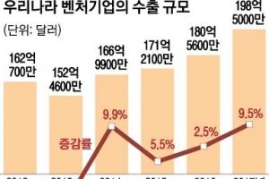 벤처 수출  '200억弗 시대'…中  '복병'