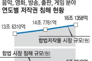 불법복제물 14% 늘어 23억여개…영화 시장 피해액 9108억  '최고'