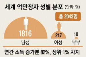 상위 1% 부자, 늘어난 세계 富 82% 독식