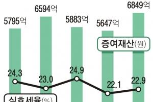 [단독] '미성년 금수저' 증여액 1054억 늘 때… 증여세는 15억 '찔끔'