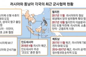 美·中의 남중국해 갈등 틈타 동남아 군사협력 강화하는 러