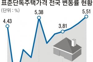 단독주택 공시가격 상승률 11년 만에 최고