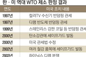 WTO 제소 11건 중 8건 승소했지만… 판정에 수년