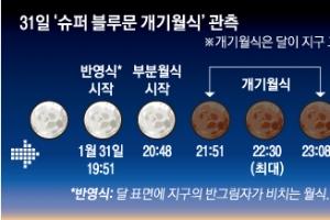 35년 만에… 31일 '슈퍼 블루문 개기월식'