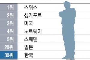 남녀 임금격차·노사협력 분야 中보다 못한 한국 인적 경쟁력