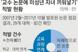 '논문 저자에 자녀 끼워넣기' 29개 대학 82건