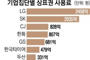 年 1조 규모 대기업 '간판값' 거래 현황 매년 공시 의무화