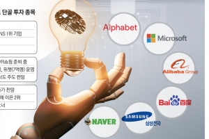 AI·빅데이터 훈풍 타고 날아오른 '4차산업 펀드'
