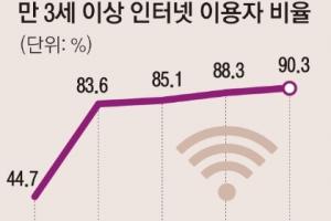 한국 인터넷 이용자 첫 90% 돌파