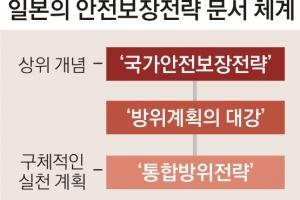 北 도발·中 해상 대응 자위대 통합운용 지침 日 연내 공식문서 확정