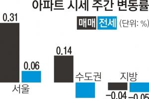 서울 아파트값 2주째 상승세 둔화